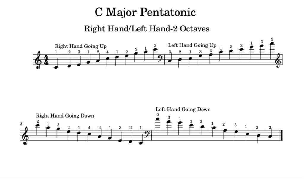 C Major Pentatonic - Right Hand/Left Hand-2 Octaves